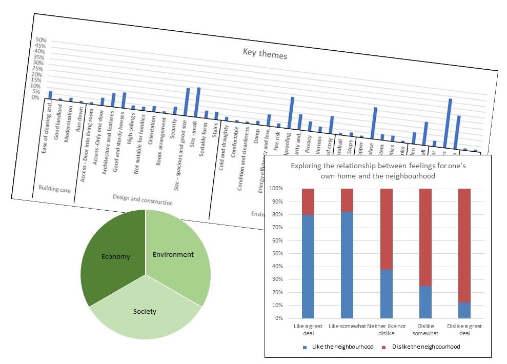 BPE charts